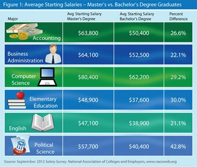 Average Starting Salaries - Master's vs. Bachelor's Degree Graduates, from September 2012 Salary SurveyColleges, Career, Job, Master Degree, Degree Graduation, Bachelor Degree, Average Start, Higher Salary, 2012 Salary