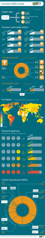 Infografica Email Marketing Statistics 2012 MailUp
