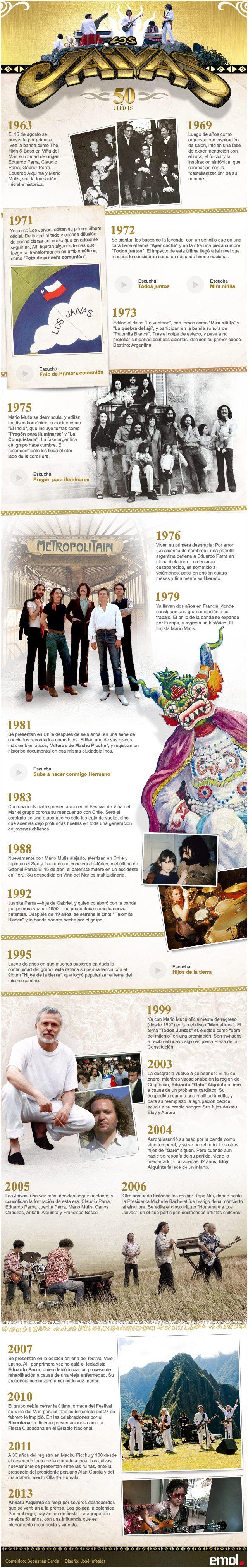 Los Jaivas, 50 años - Una infografía interactiva de Emol.com