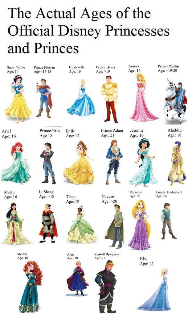 Ages of Disney Princesses and Princes