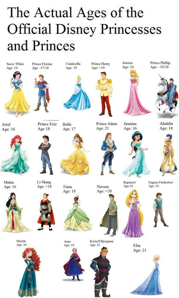 Ages of Disney Princesses and Princes