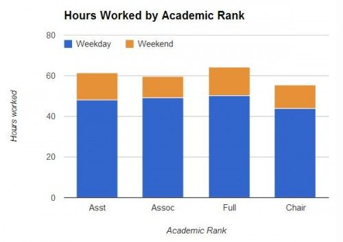 What Do Professors Do All Day?