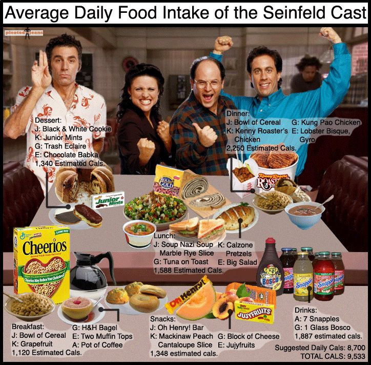 seinfeld snapple meme | Average Daily Food Intake of Famous TV and Cartoon Characters