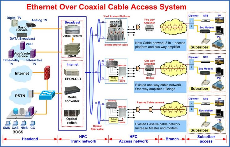 Electrical Wiring   Eoc System Block Diagram Digital Tv Wiring 94 Diagrams Elect Digital Tv