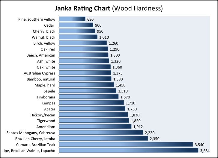 Janka Hardness Chart Hardwood Floor Purchasing Guide Harder Is Better But This Is Only The