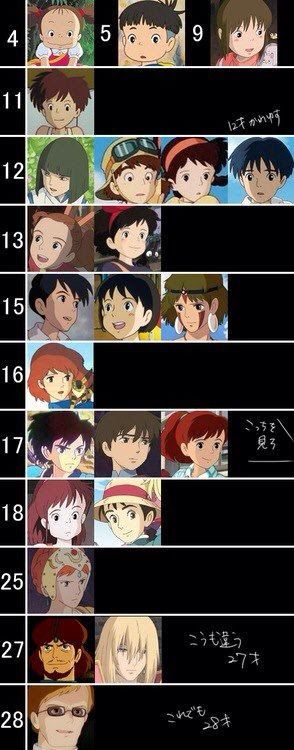 Ages of Studio Ghibli characters. Hmm interesting- so many are so much younger and older than I thought