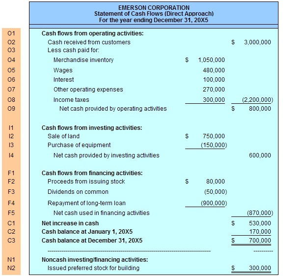 Statement Of Cash Flows Direct  Accounting    Cash