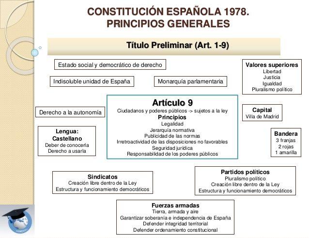 CONSTITUCIÓN ESPAÑOLA 1978. PRINCIPIOS GENERALES Título Preliminar (Art. 1-9) Artículo 9 Ciudadanos y poderes públicos -> ...