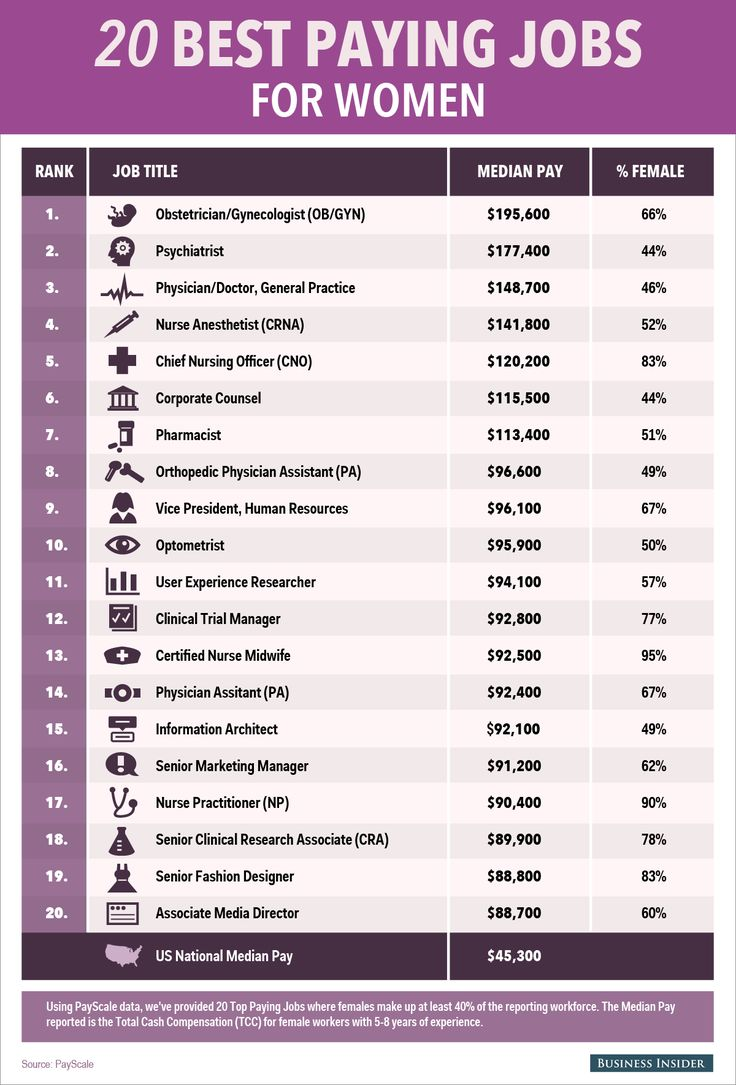 The 20 Highest Paying Jobs For Women. Check out the full list of jobs where women earn the most:
