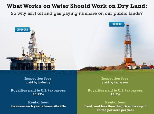 Offshore drilling & Onshore drilling comparison