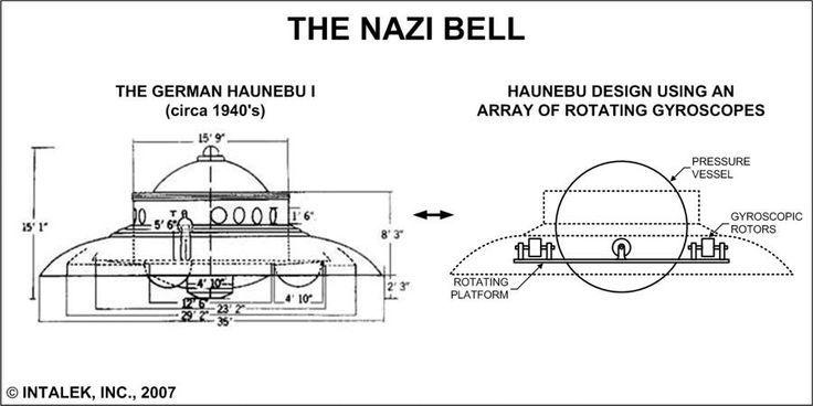 Nazilerin ufo projeleri vardı