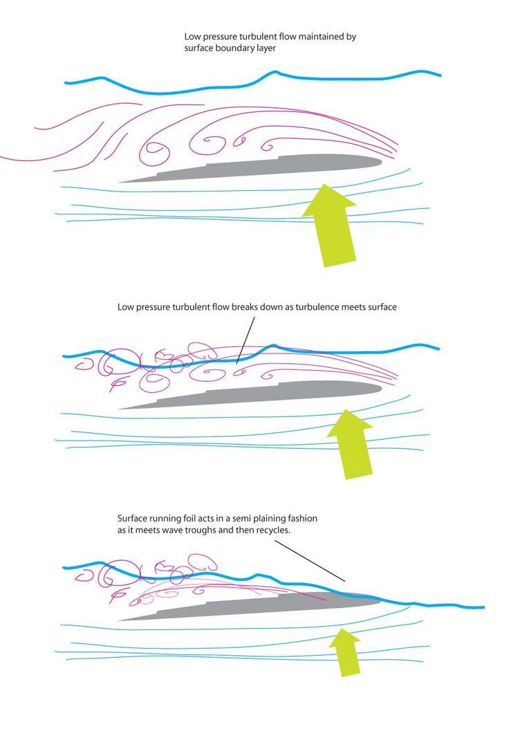 Tomahawk Hydrofoils