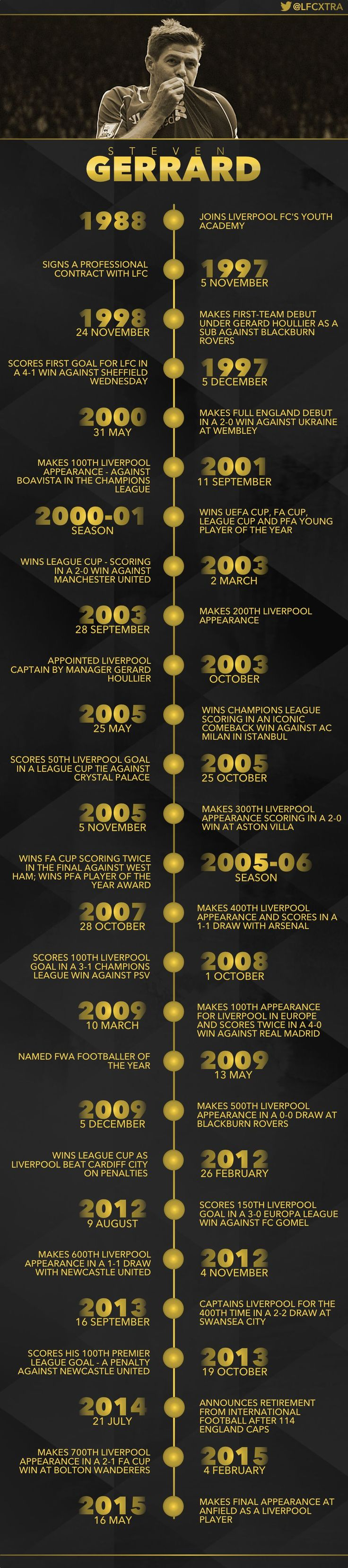 Amazing infographic of Steven Gerrard's Liverpool career - Liverpool FC