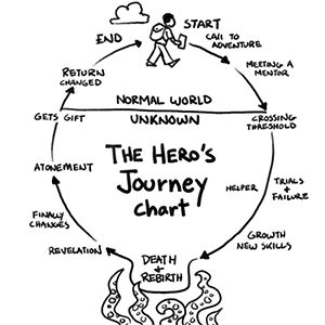 A PBL Project is Like the Hero's Journey | Project Based Learning | BIE