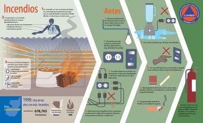 25 de Pie, Blog de Diseño: ¿Qué Hacer en Caso de Incendios?
