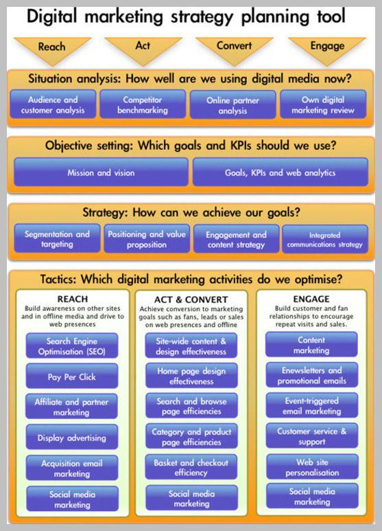 Best 25+ Marketing plan format ideas on Pinterest Business plan - seo plan template