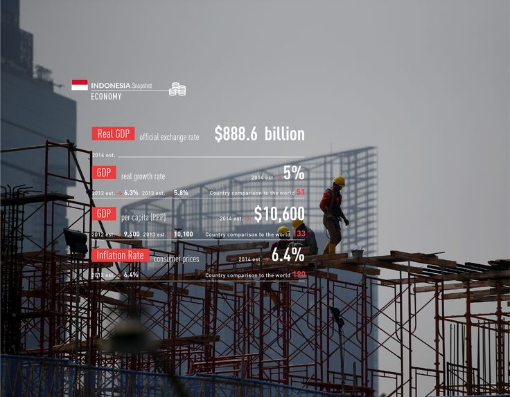 #Indonesia #economy #gdp #oil #resources #gas #snapshot #infographics http://www.abo.net/it_IT/info_interattiva/indonesia-snapshot/indonesia-snapshot-eng.html