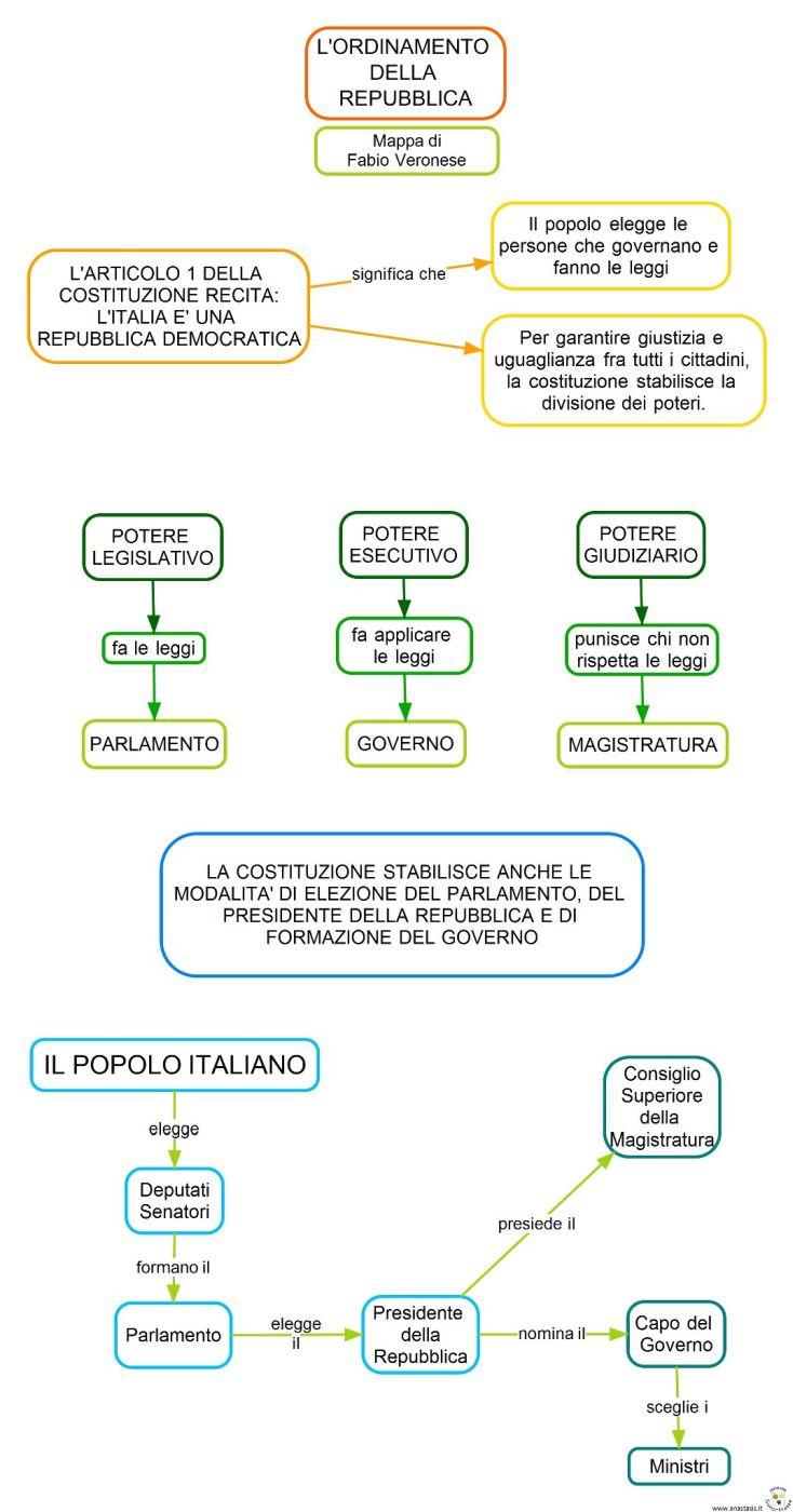 17 migliori immagini su appunti di didattica su pinterest for Parlamento italiano schema