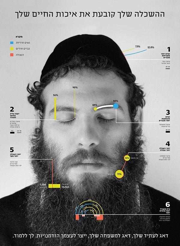 [Infographic] Importance of Education in the Haredi and Elderly Society in Israe