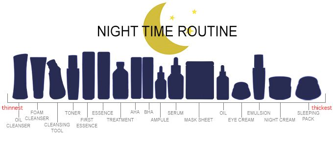 Korean night time skincare routine (extensive)