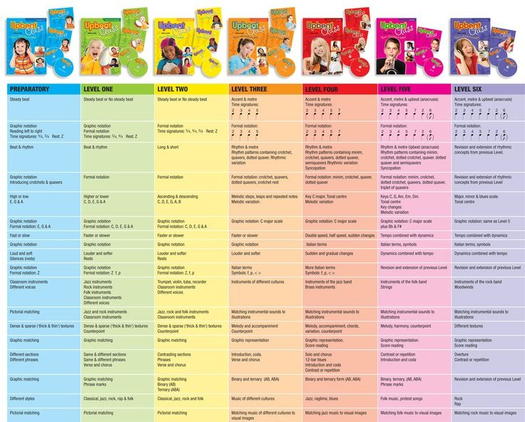19 best Music Curriculum images on Pinterest - music lesson plan