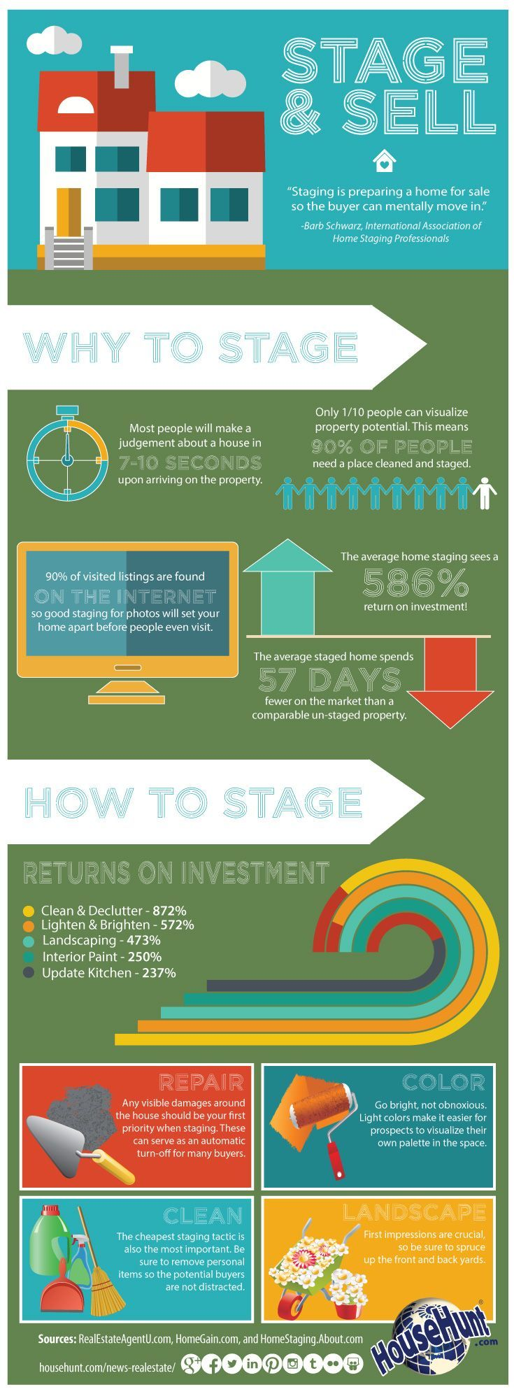 The How & Why Of Home Staging [infographic]