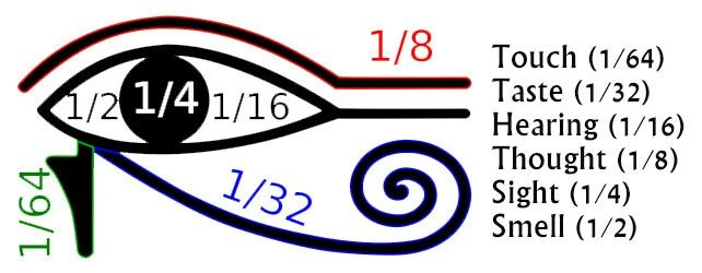 Ancient Egyptians were thought to have used different parts of the Eye of Horus to represent unit fractions, up to the first six powers of 2 :: https://www.simonsfoundation.org/uncategorized/new-erdos-paper-solves-egyptian-fraction-problem/ :; http://projectavalon.net/forum4/showthread.php?60681-Eye-of-Horus-as-a-perceptual-map