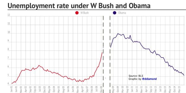 Chart of unemployment rate under W Bush and Obama