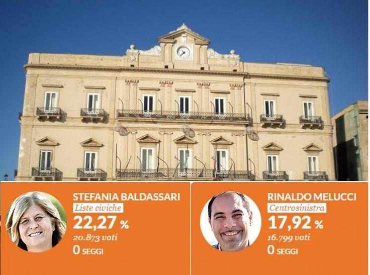 Taranto – Il 40% dei votanti rappresentano le due coalizioni in ballottaggio