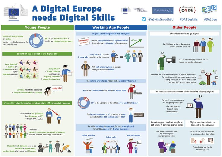 Better #eskills for Europe. 4 new countries will launch national coalitions for Digital Jobs. Additionally 5 companies submitted their new pledges to the European Grand Coalition. With the new pledges and national coalitions people gain new opportunity to learn digital skills & boost their position on the job market. https://ec.europa.eu/digital-agenda/en/news/digital-skills-new-national-coalitions-digital-jobs-be-launched-belgium-cyprus-netherlands-and #DA15eu