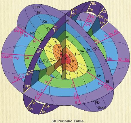 1046 best periodic tables taules peridiques images on pinterest unbelievable number of 3d versions of the periodic table chemistry urtaz Image collections