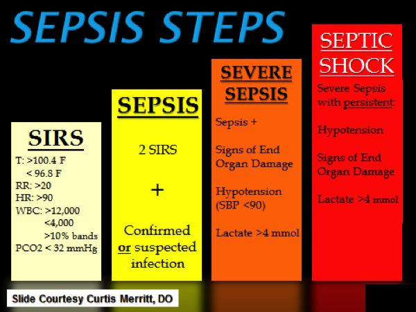 We have a new sepsis management protocol based on this progression from SIRS to septic shock.