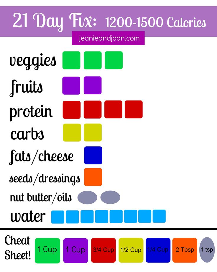 1200-1500 calorie bracket for the 21 day fix! Enjoy this free printable from http://jeanieandjoan.com.  I like to print it off and laminate it and use a dry erase marker each day to start fresh!  #21dayfix