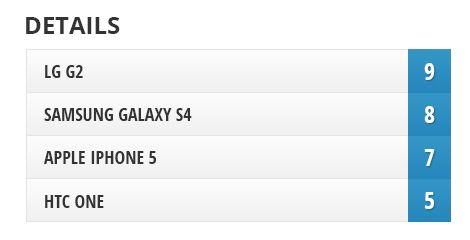 LG g2, samsung galaxy s4 apple 1phone5 htc one phone camera comparison