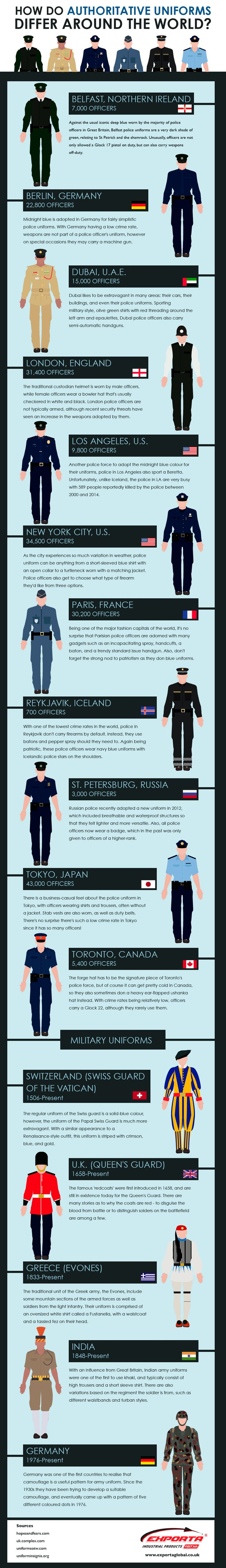 How Do Authoritative Uniforms Differ Around the World? #infographic #Unifroms #Military
