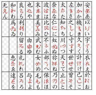 The Evolution of Japanese Hiragana from Chinese characters! 漢字から日本のひらがなの進化! Via NEO_Magazine on Twitter. #learn #language #nihongo