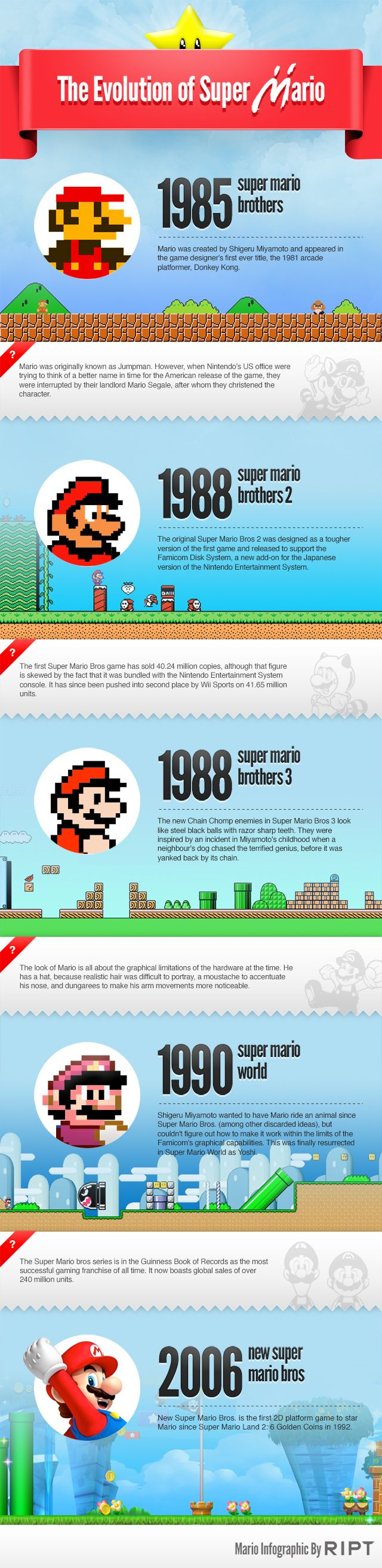 The Evolution of SUPER MARIO: Many Interesting Facts About Our Favorite Plumber - News - GeekTyrant