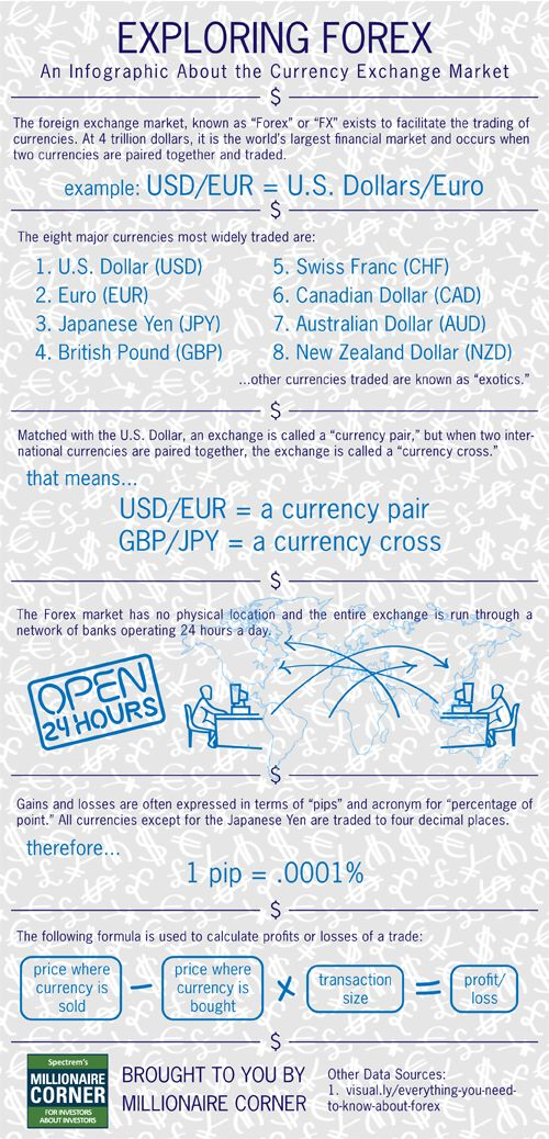 Exploring Forex, An Infographic About the Currency Exchange Market