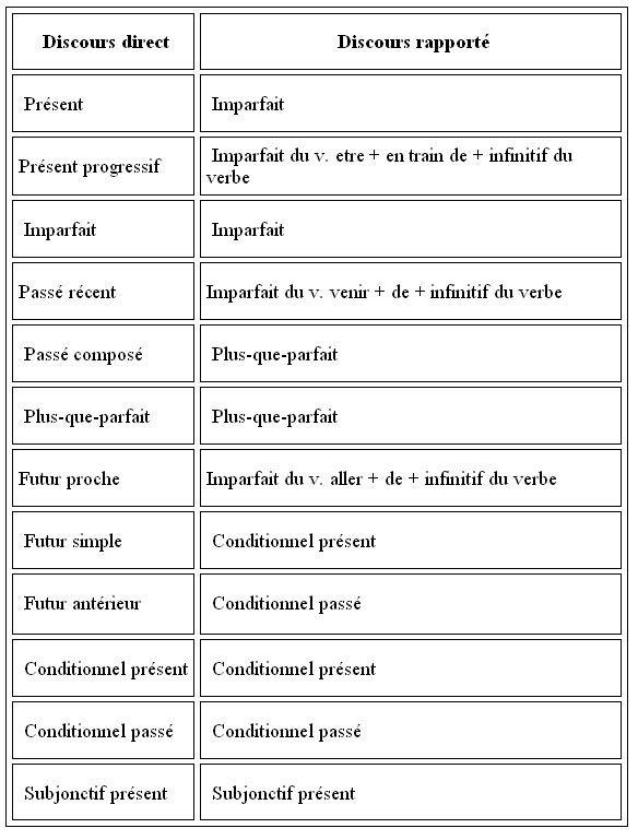 Le discours rapporté au passé - learn French,grammar,french