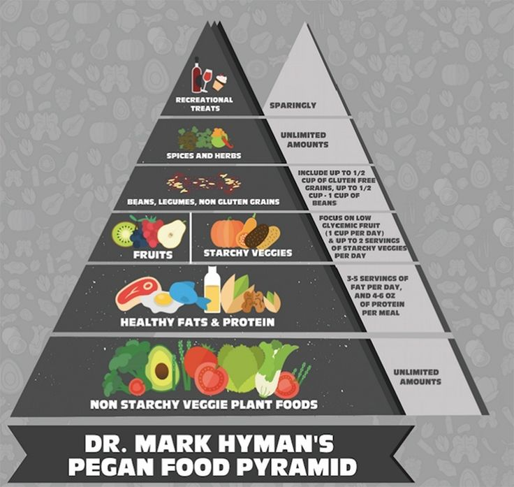 Dr. Mark Hyman: Here's How the Food Pyramid Should Look #pegan