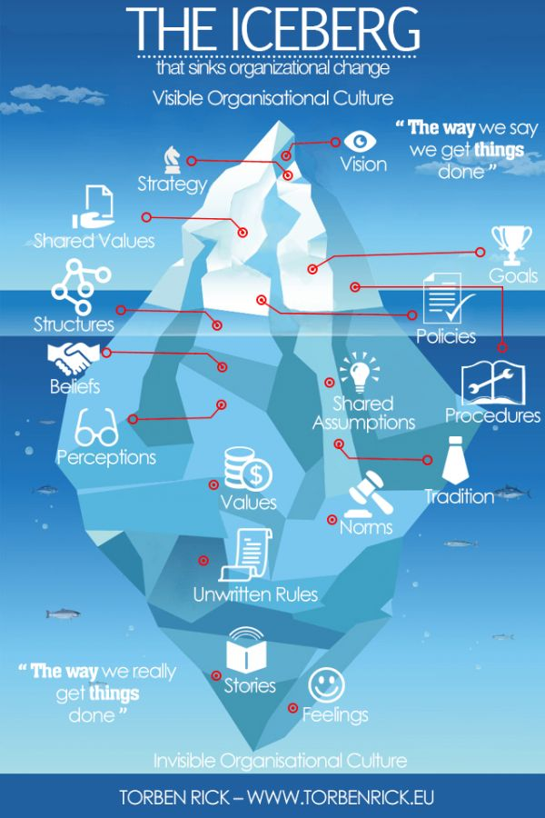 Check out how your financial advisory business culture is like an iceberg. #finserv #practice #management