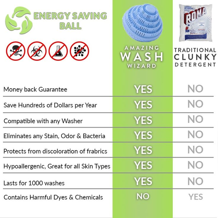 Wash Wizard Cleaning Clothes Save Energy Wash