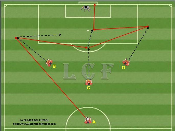 Descripcion: En esta jugada ensayada el jugador A hara un pase en profundidad hacia la banda derecha. El jugador B correra hacia el balon, lo controlara y se lo pasara en el medio hacia el jugador C.