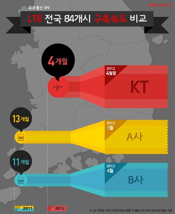 [스마트 인포그래픽] 03. 국내 통신 3사 LTE 전국 84개시 구축속도 비교 kt olleh mobile Infographics. kt 4G LTE WARP service in Korea. The Fourth generation; a system for mobile phones allowing fast connection, internet access, digital photography, graphics transmission and display, and other advanced features. You can use LTE WARP in the 84 cities all over the country in Korea.