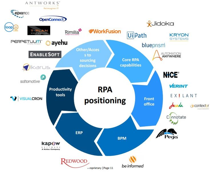 The 21 best rpa robotic process automation images on pinterest robotic process automation 101 rahul sharma pulse linkedin information technologyelectronics fandeluxe Gallery
