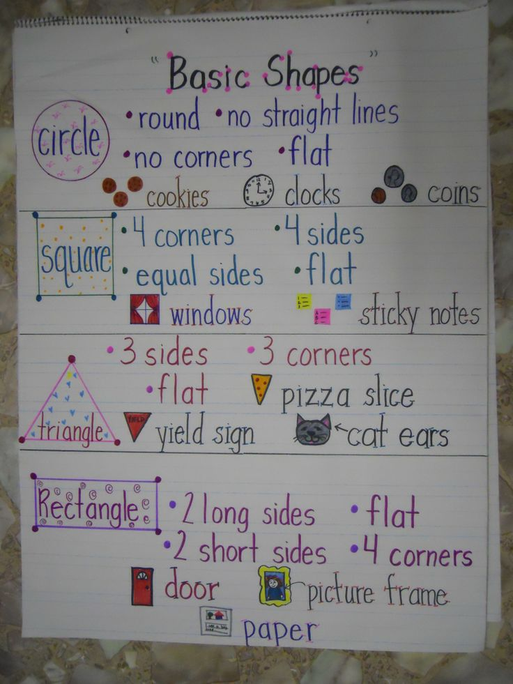 """2D shapes poster - and I would add """"quadrilateral"""" to the square and rectangle words."""