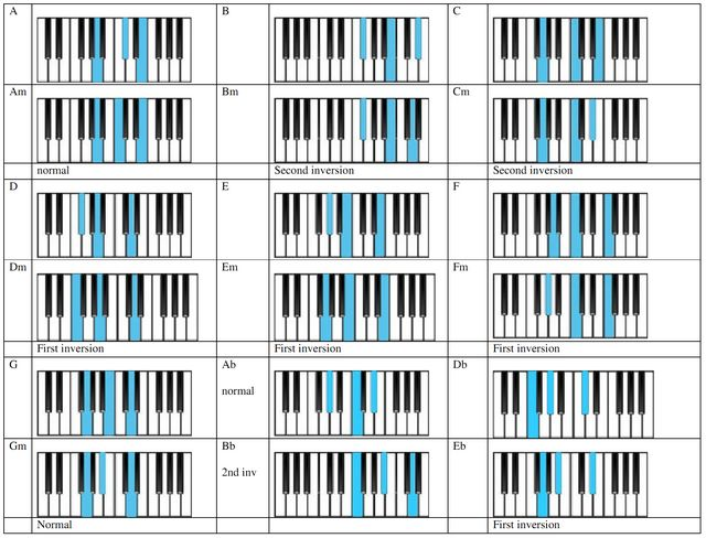 Piano neo soul piano chords : 1000+ images about Music on Pinterest