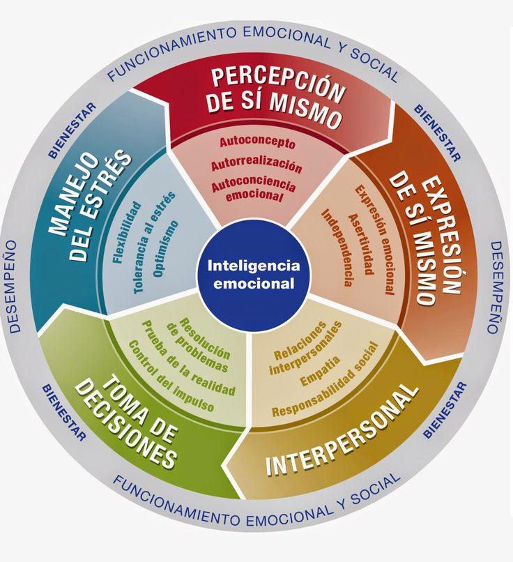 Infografía Las 5 Competencias de la Inteligencia Emocional que debes conocer