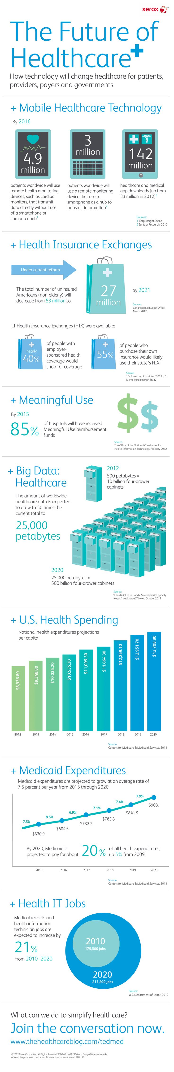 The Future of Healthcare What can we do to simplify healthcare? How could the rise of mobile technology and health insurance exchanges make an impact? This infographic from Xerox takes a peek at where we're headed and what the healthcare industry could look like when we get there or you could look into taking better care of yourself by looking at http://fitness-4gswcqzf.thetruthfulreviews.com