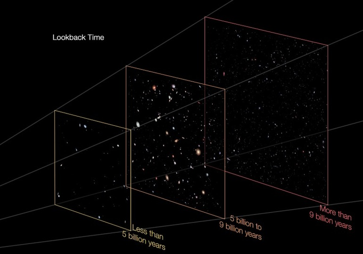 The image, dubbed the Hubble Extreme Deep Field (XDF), reveals the faintest and most distant galaxies ever detected, shedding more light on the early history of the universe.